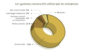 systemes-constructifs